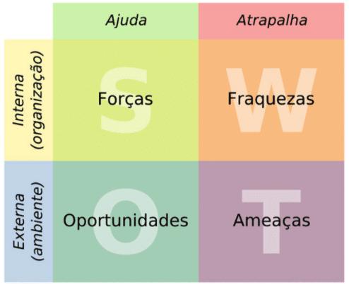 Matriz Análise de SWOT.
