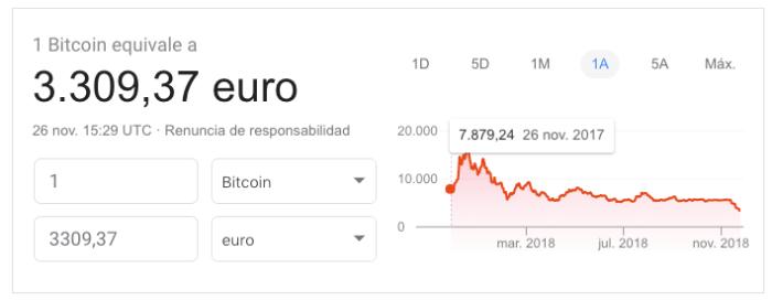 cae el bitcoin