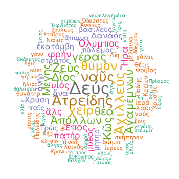 Wordcloud of The Iliad Book I