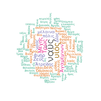 Wordcloud of The Iliad Book II Catalogue of Ships