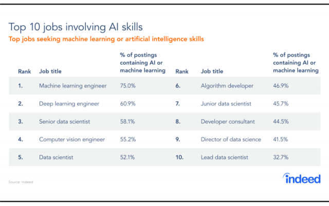 Top 10 jobs involving AI skills