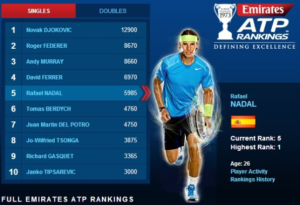 atp rankings april 22
