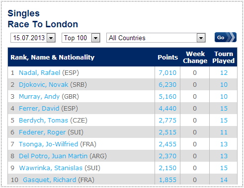 ATP Race to London - Rafael Nadal Fans