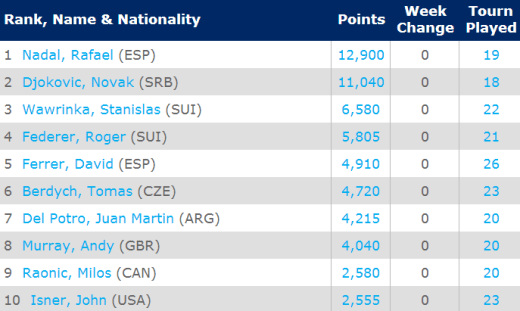 ATP Rankings: April 28, 2014