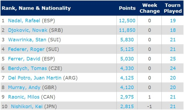 ATP Rankings: May 19, 2014