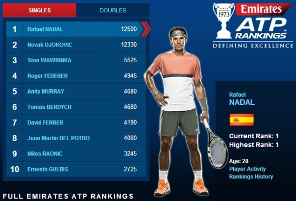 ATP Rankings - June 16, 2014