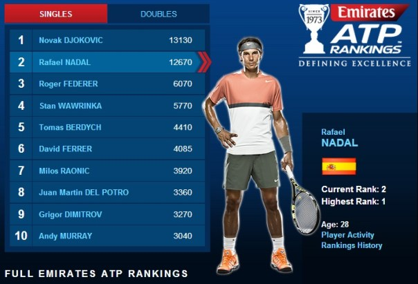 ATP Rankings: July 21, 2014