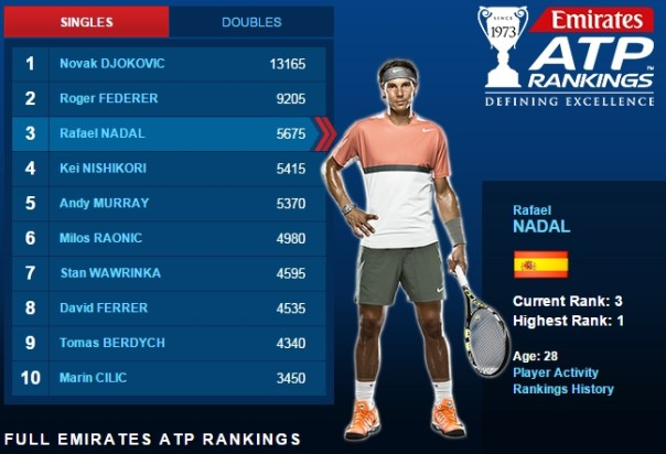 ATP Rankings: March 2, 2015