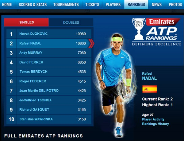 New ATP Singles Rankings: Rafael Nadal is close to ...