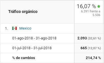 Aumento tráfico desde México