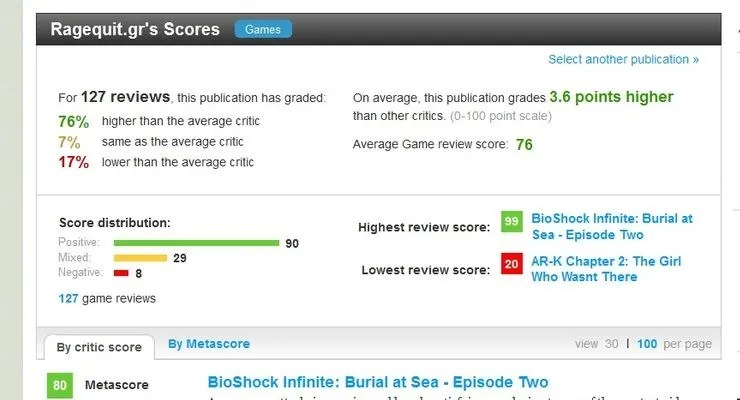 RQ Metacritic WoM