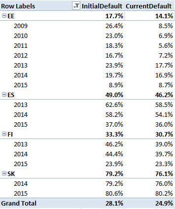 Bondora Default Rate based on year and country