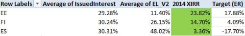 Bondora Rating model V2 expected loss for 2014 loans