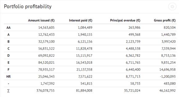 Bondora Portfolio profitability table