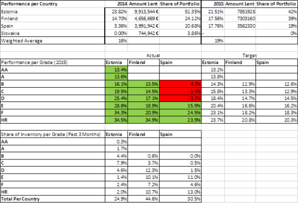 Bondora Rating performance according to Bondora