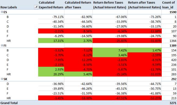 Bondora Rating Returns 2014 Spain, Finland, Slovakia