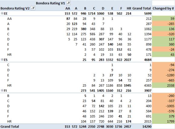 Bondora Rating changes V1 vs V2