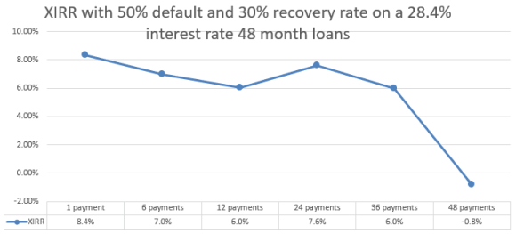 Bondora XIRR with 50% default rate and 30% recovery rate loans over time