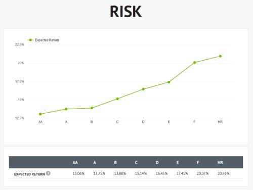 Risk segment in Bondora's statistics