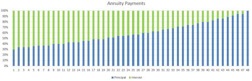 annuity payments at Bondora
