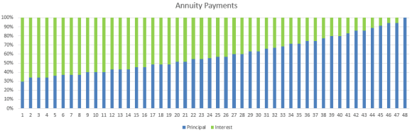 annuity payments at Bondora