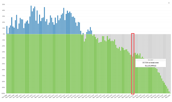 Cumulative cash on cash return for Bondora loans showing that many segments are at a loss.