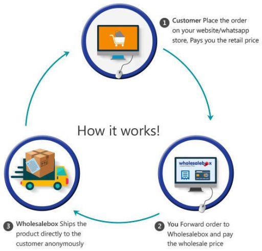 proses asas bisnes yang libatkan pembeli-penjual-pemborong