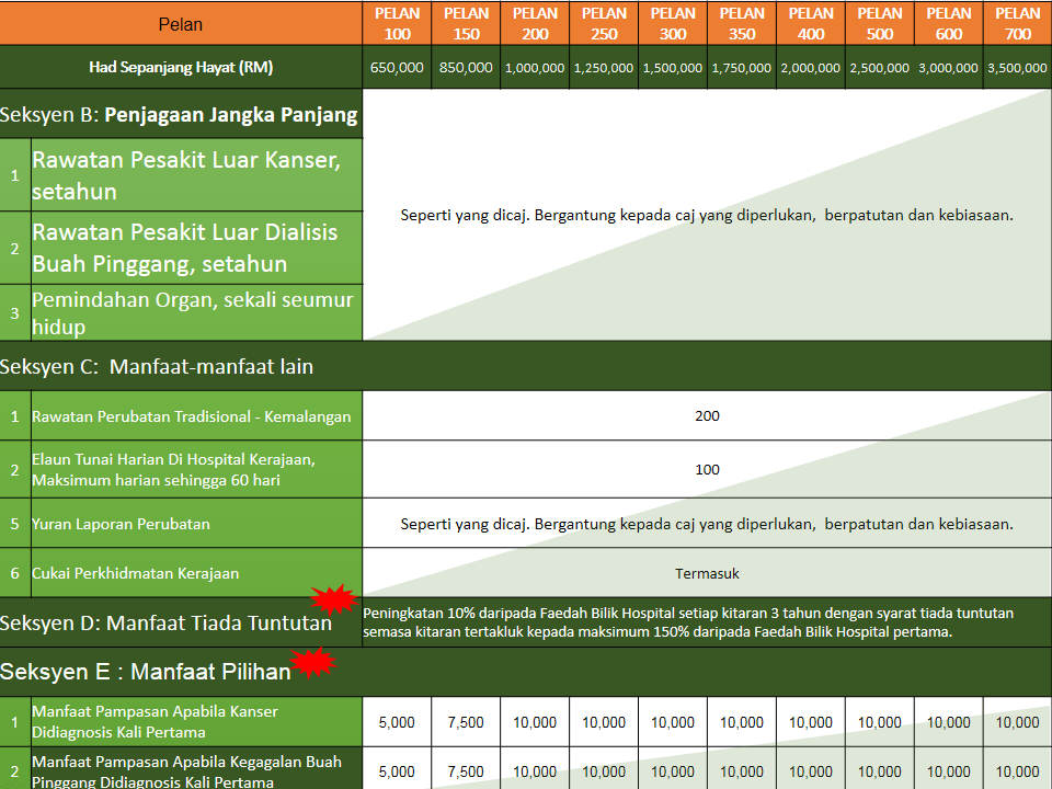 medical card takaful ikhlas