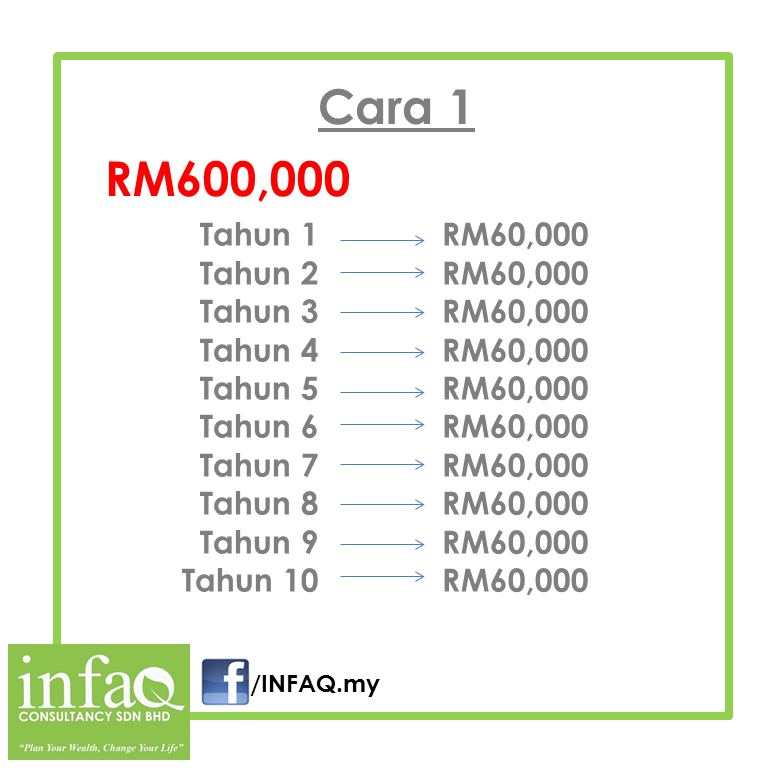 income protection plan takaful Family takaful  term protection plan  accidental protection benefit:  at the  end of the plan term if no claims have been made the insured receives half of.