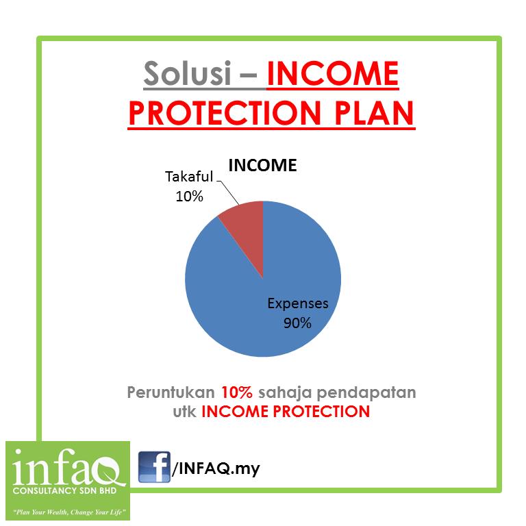 Hanya peruntukkan 10% sahaja pendapatan utk plan ini