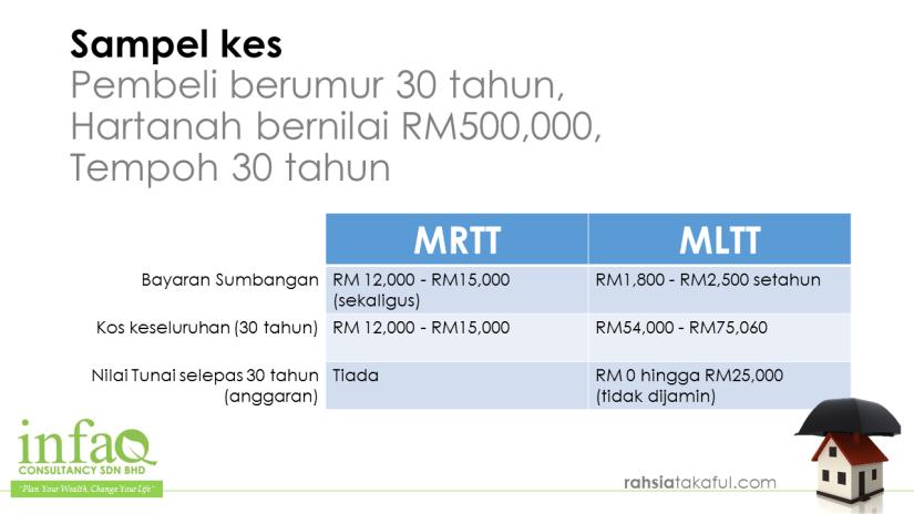 MRTT MRTA vs MLTT MLTA (6)