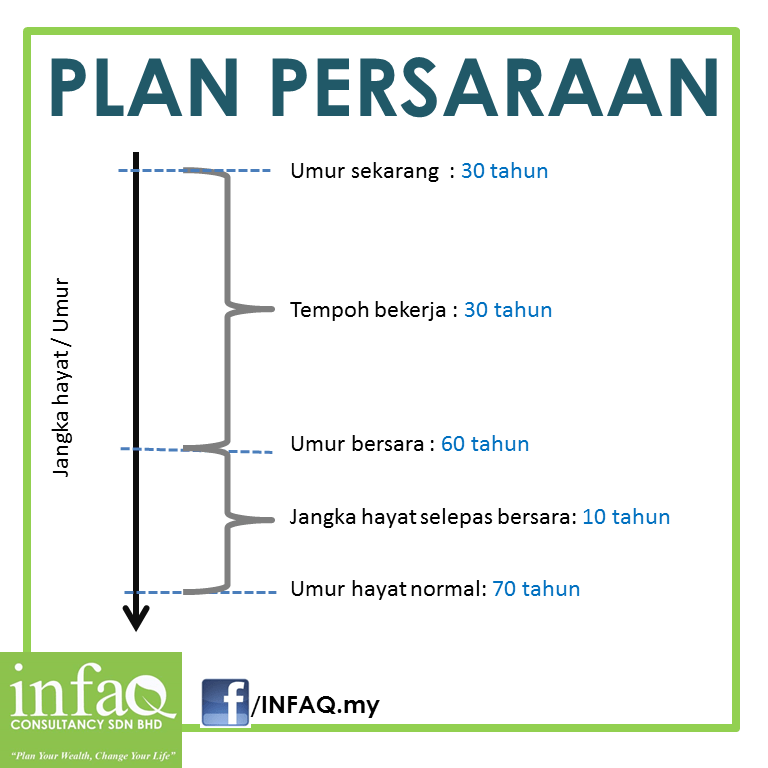 Plan Persaraan | Retirement Plan