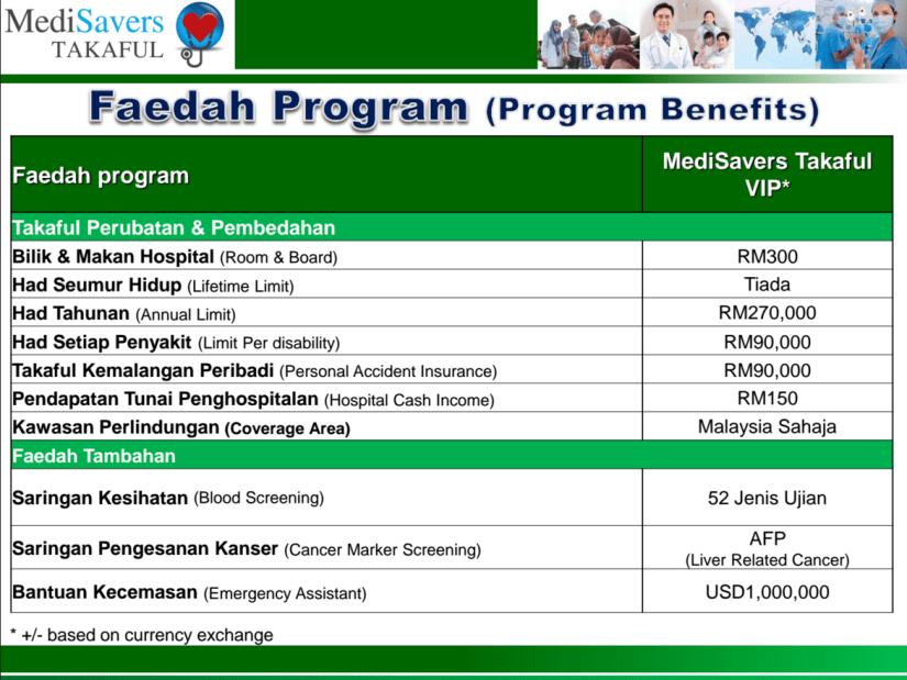 Medisavers Takaful Medical Card