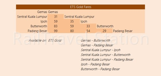 KTM Intercity Fare ETS Gold