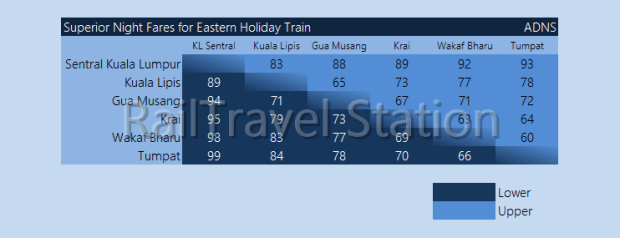 Fares KTM Intercity ADNS Eastern Holiday