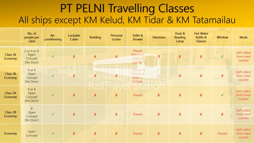 PT PELNI Travelling Classes All ships except KM Kelud, KM Tidar & KM Tatamailau.png