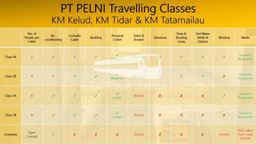 PT PELNI Travelling Classes KM Kelud, KM Tidar & KM Tatamailau.png