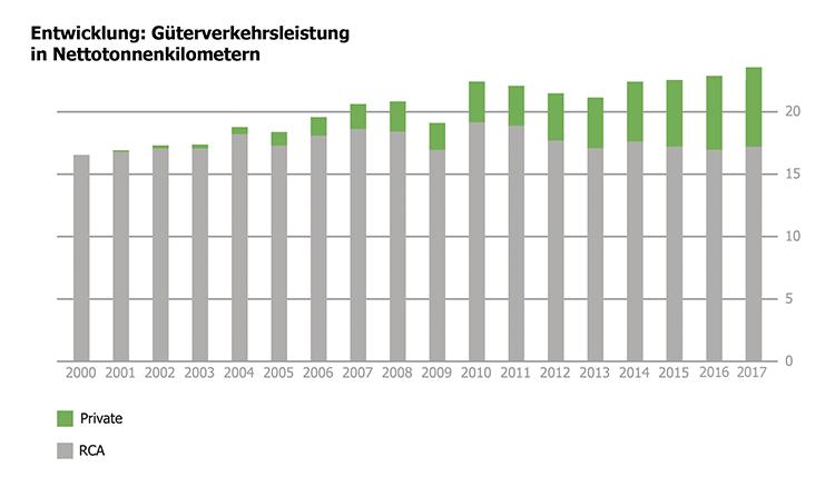 Minimale Steigerungen im Güterverkehr