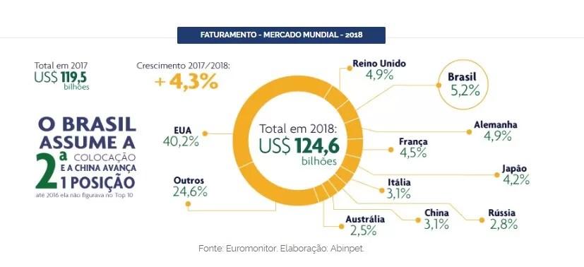 Numeros do mercado pet no brasil 01
