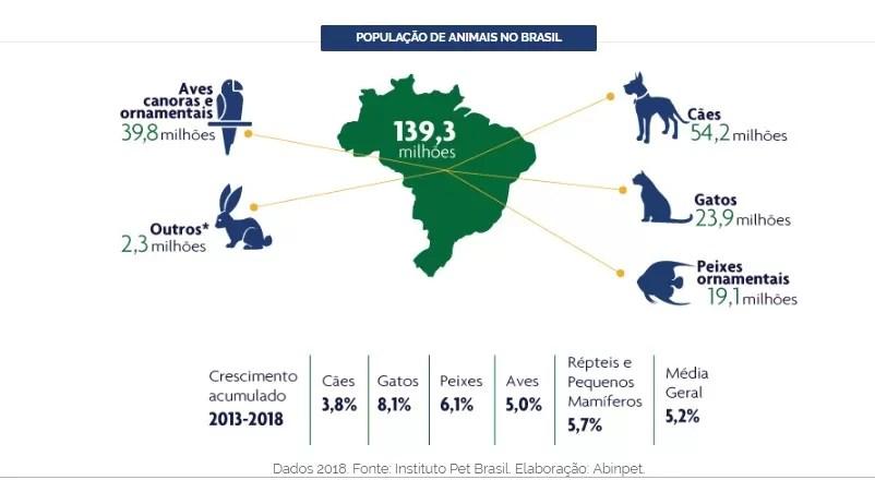 Numeros do mercado pet no brasil 02