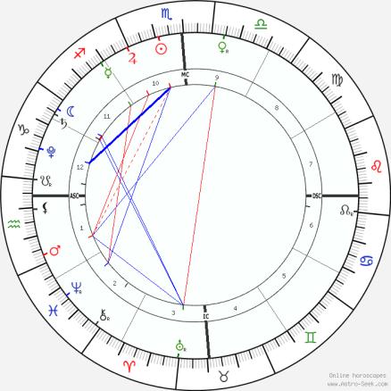 ЕДИНСТВО В СООБЩЕСТВЕ 11-11 ДАВАЙТЕ СДЕЛАЕМ ЭТО! (с командами Кори Гуд и Кобры)! Horoscope-chart1-700__radix_11-11-2018_11-11