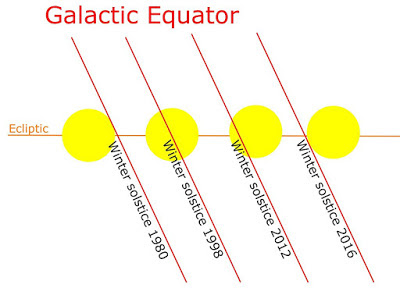 МЕДИТАЦИЯ НА ДЕКАБРЬСКОЕ СОЛНЦЕСТОЯНИЕ  В ПЯТНИЦУ, 21 ДЕКАБРЯ В 22:23 UTC (суббота 22декабря в 01:23 МСК) AlignmentSolstice