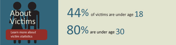 Victims Statistics