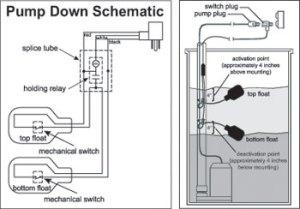 1017658  Double Floatmaster Pump Switch   SJE Rhombus