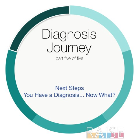 Diagnosis Journey part Five with The Allergy Chef