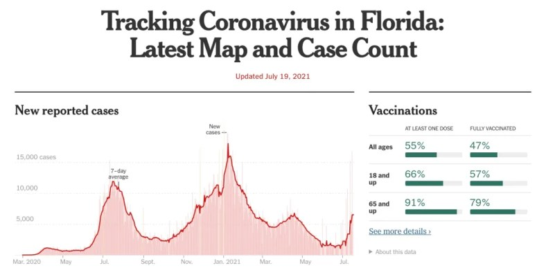 New York Times July 19, 2021 COVID data chart for Florida (data source: CDC)
