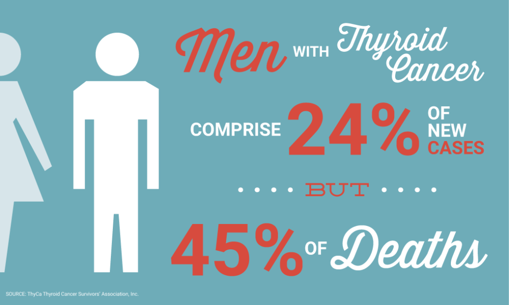 Men with thyroid cancer comprise 24% of new cases, but 45% of deaths.
