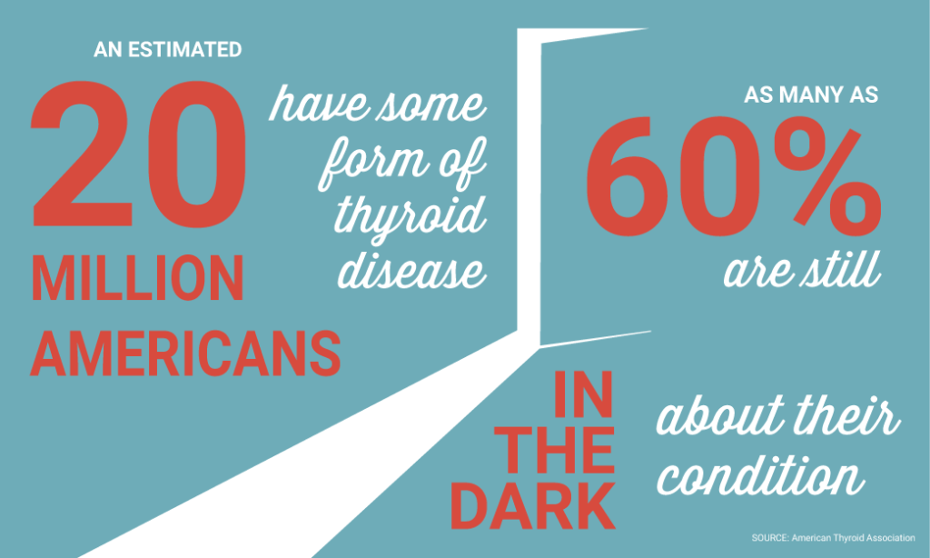 An estimated 20 million Americans have some form of thyroid disease. As many as 60% are still in the dark about their condition.
