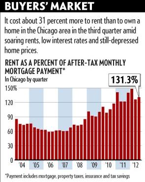 buying vs.renting