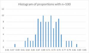 Histogram of proportions with n=100